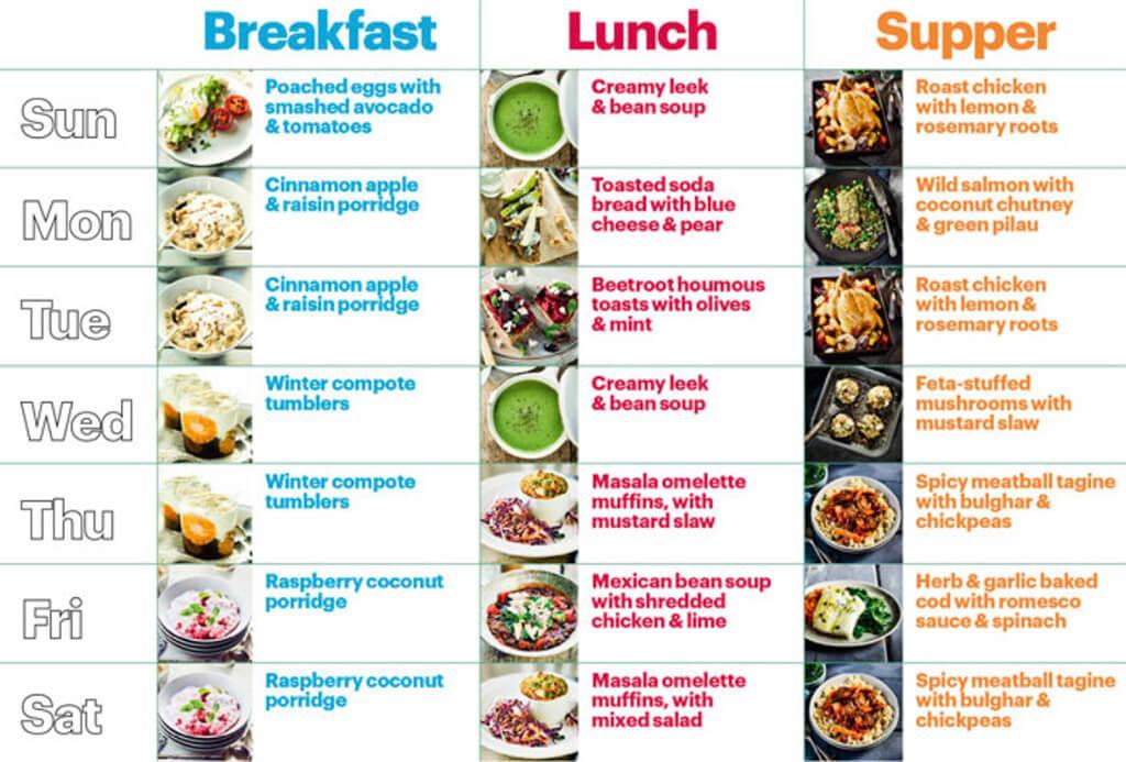 Eating Regime