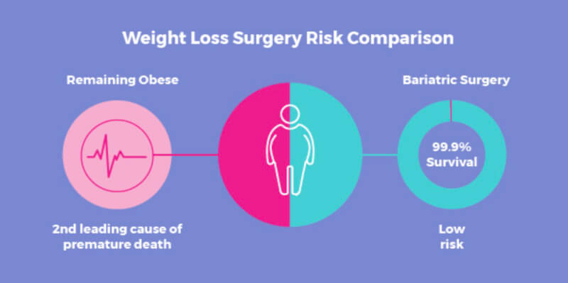 What are the risks involved in bariatric surgery